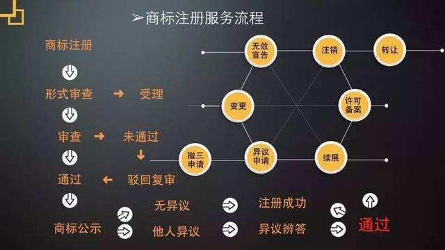 广州商标注册需要准备哪些材料以及商标对企业的意义