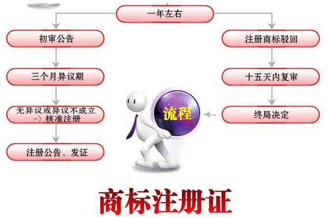 广州商标注册申请流程