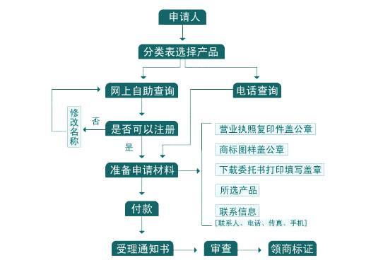 """广州代理注册商标""""商标注册代理免费""""是真的吗"""