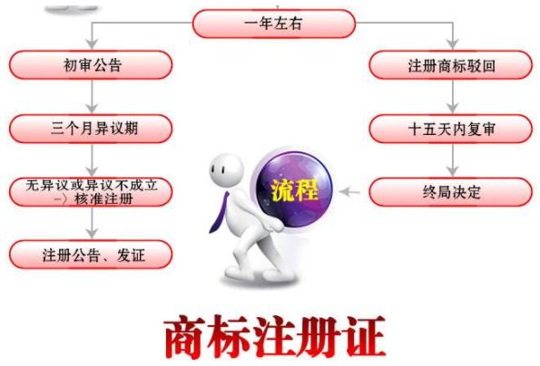 商标注册流程以及商标审查时对相同与近似的判断