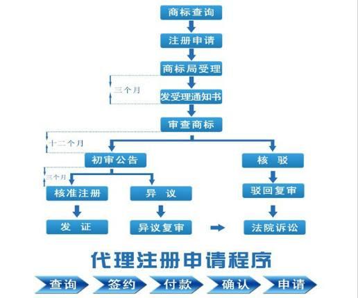 广州商标注册流程及时间