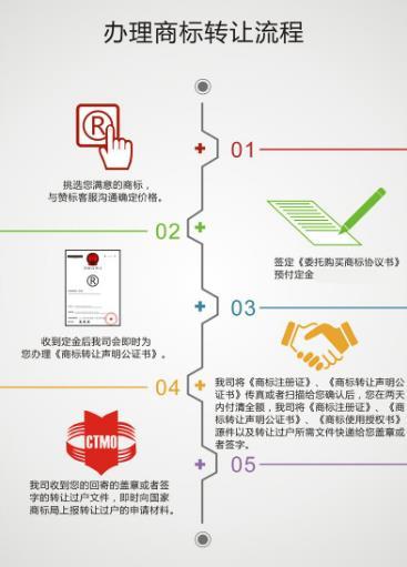 广州商标转让流程是什么?广州商标转让需要注意什么?