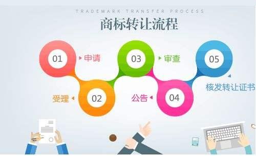 广州商标转让流程-商标转让需要多久?