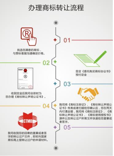广州商标转让与商标许可的区别是什么?公司应该如何选择?